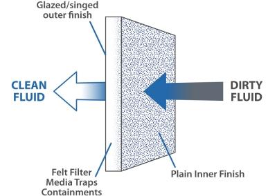 Filter-bags